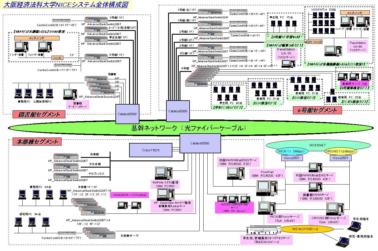 大阪経済法科大学における情報教育とその環境 [WINTER 2000 Vol.8 No.3 ]